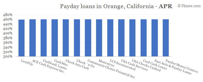Compare APR of companies issuing payday loans in Orange, California