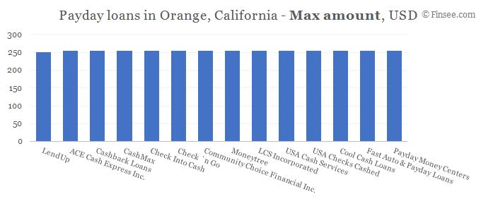 Compare maximum amount of payday loans in Orange, California