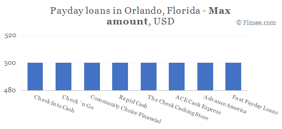 Compare maximum amount of payday loans in Orlando, Florida