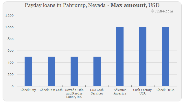 Compare maximum amount of payday loans in Pahrump, Nevada