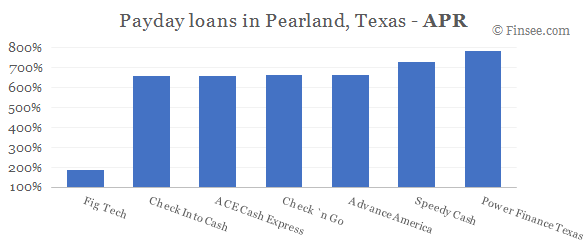 Compare APR of companies issuing payday loans in Pearland, Texas