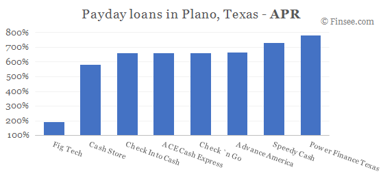 Compare APR of companies issuing payday loans in Plano, Texas