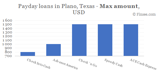 Compare maximum amount of payday loans in Plano, Texas