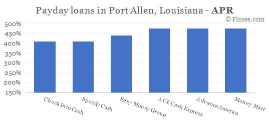 Compare APR of companies issuing payday loans in Port Allen, Louisiana