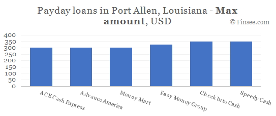 Compare maximum amount of payday loans in Port Allen, Louisiana