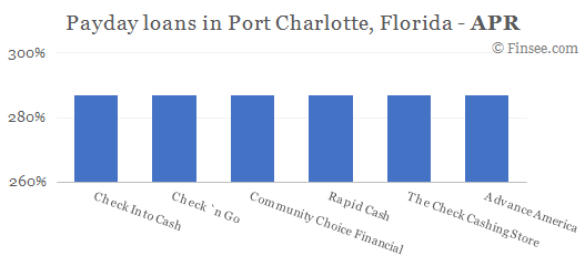 Compare APR of companies issuing payday loans in Port Charlotte, Florida
