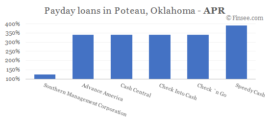 Compare APR of companies issuing payday loans in Poteau, Oklahoma