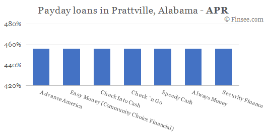 Compare APR of companies issuing payday loans in Prattville, Alabama