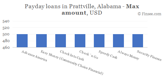 Compare maximum amount of payday loans in Prattville, Alabama