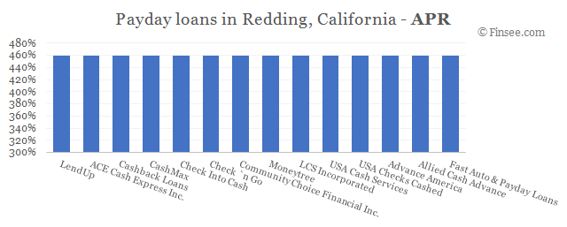 Compare APR of companies issuing payday loans in Redding, California