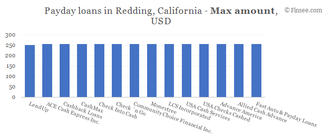Compare maximum amount of payday loans in Redding, California