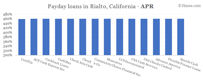 Compare APR of companies issuing payday loans in Rialto, California