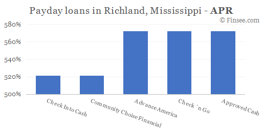 Compare APR of companies issuing payday loans in Richland, Mississippi