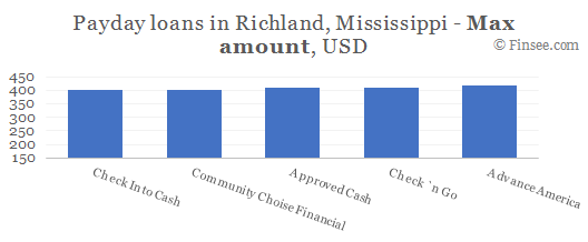 Compare maximum amount of payday loans in Richland, Mississippi