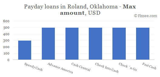 Compare maximum amount of payday loans in Roland, Oklahoma