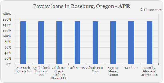Compare APR of companies issuing payday loans in Roseburg, Oregon