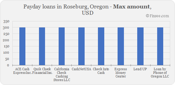 Compare maximum amount of payday loans in Roseburg, Oregon