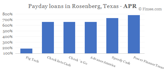 Compare APR of companies issuing payday loans in Rosenberg, Texas