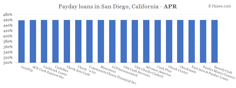 Compare APR of companies issuing payday loans in San Diego, California