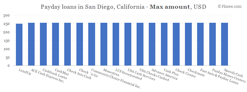 Compare maximum amount of payday loans in San Diego, California