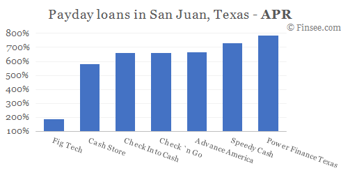 Compare APR of companies issuing payday loans in San Juan, Texas