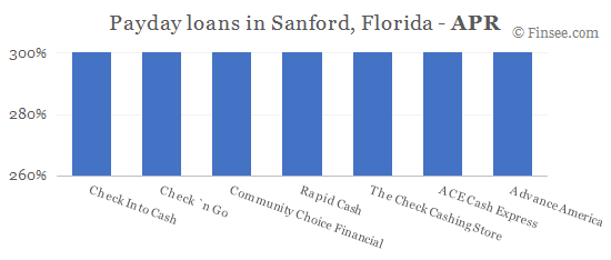 Compare APR of companies issuing payday loans in Sanford, Florida