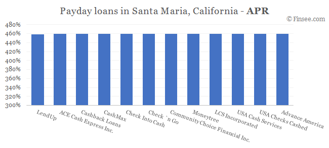 Compare APR of companies issuing payday loans in Santa Maria, California