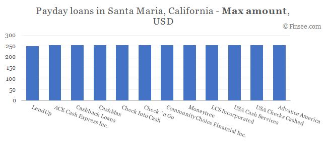 Compare maximum amount of payday loans in Santa Maria, California