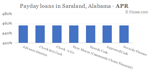 Compare APR of companies issuing payday loans in Saraland, Alabama
