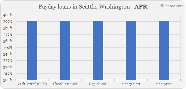 Compare APR of companies issuing payday loans in Seattle, Washington