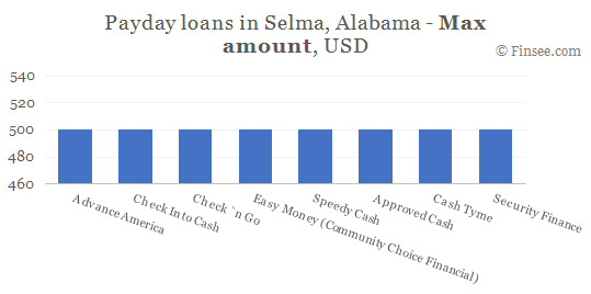 Compare maximum amount of payday loans in Selma, Alabama