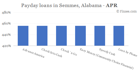 Compare APR of companies issuing payday loans in Semmes, Alabama