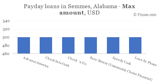 Compare maximum amount of payday loans in Semmes, Alabama