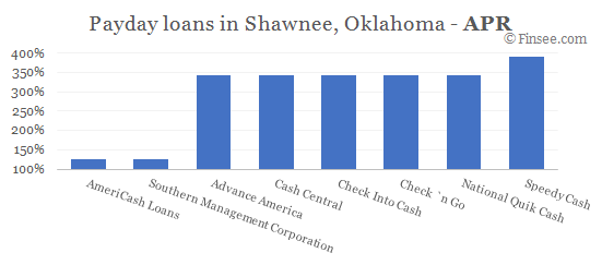 Compare APR of companies issuing payday loans in Shawnee, Oklahoma