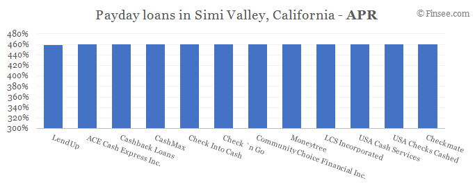 Compare APR of companies issuing payday loans in Simi Valley, California