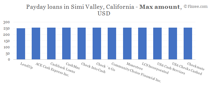 Compare maximum amount of payday loans in Simi Valley, California