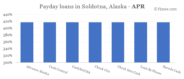 Compare APR of companies issuing payday loans in Soldotna, Alaska