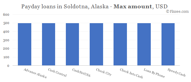 Compare maximum amount of payday loans in Soldotna, Alaska