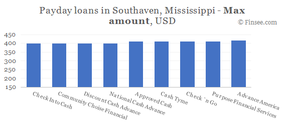 Compare maximum amount of payday loans in Southaven, Mississippi