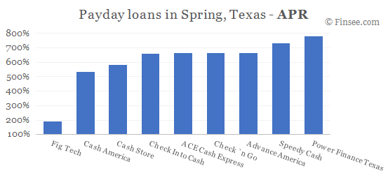 Compare APR of companies issuing payday loans in Spring, Texas