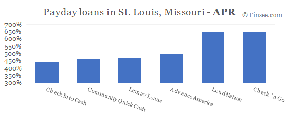 Compare APR of companies issuing payday loans in St. Louis, Missouri