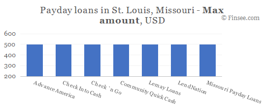 Compare maximum amount of payday loans in St. Louis, Missouri