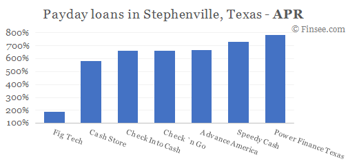Compare APR of companies issuing payday loans in Stephenville, Texas