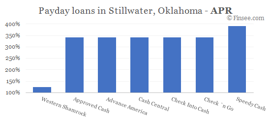 Compare APR of companies issuing payday loans in Stillwater, Oklahoma