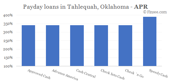 Compare APR of companies issuing payday loans in Tahlequah, Oklahoma