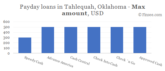 Compare maximum amount of payday loans in Tahlequah, Oklahoma