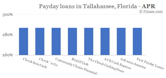 Compare APR of companies issuing payday loans in Tallahassee, Florida