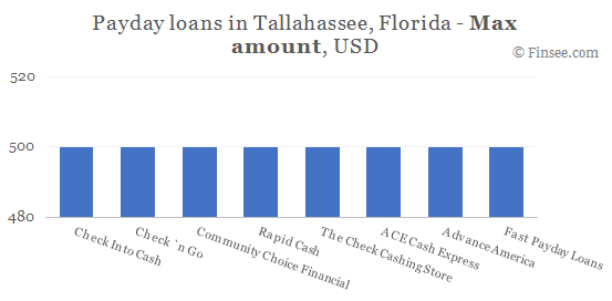 Compare maximum amount of payday loans in Tallahassee, Florida