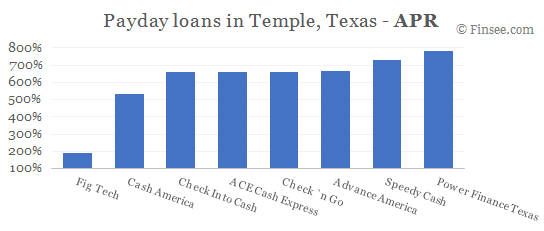 Compare APR of companies issuing payday loans in Temple, Texas