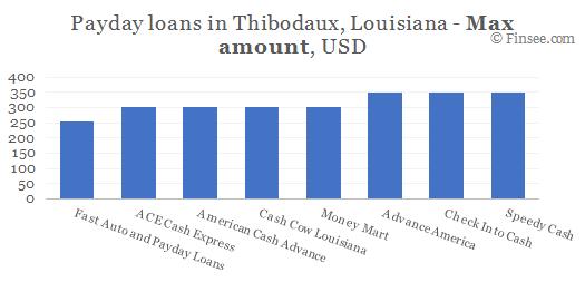 Compare maximum amount of payday loans in Thibodaux, Louisiana